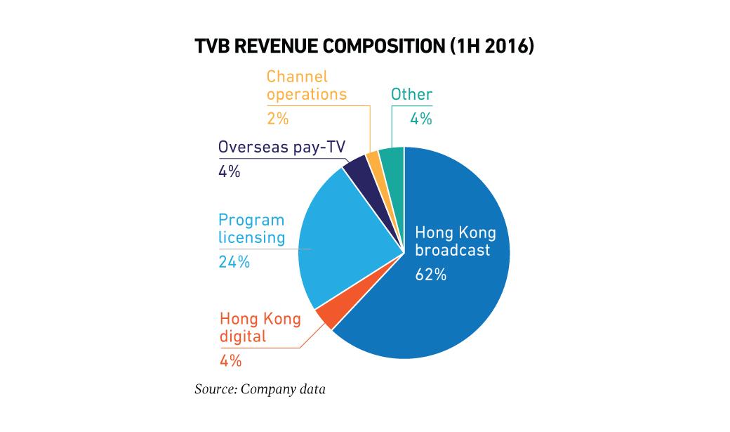 TVB Primes Its Digital Dynamos - Media Business Asia
