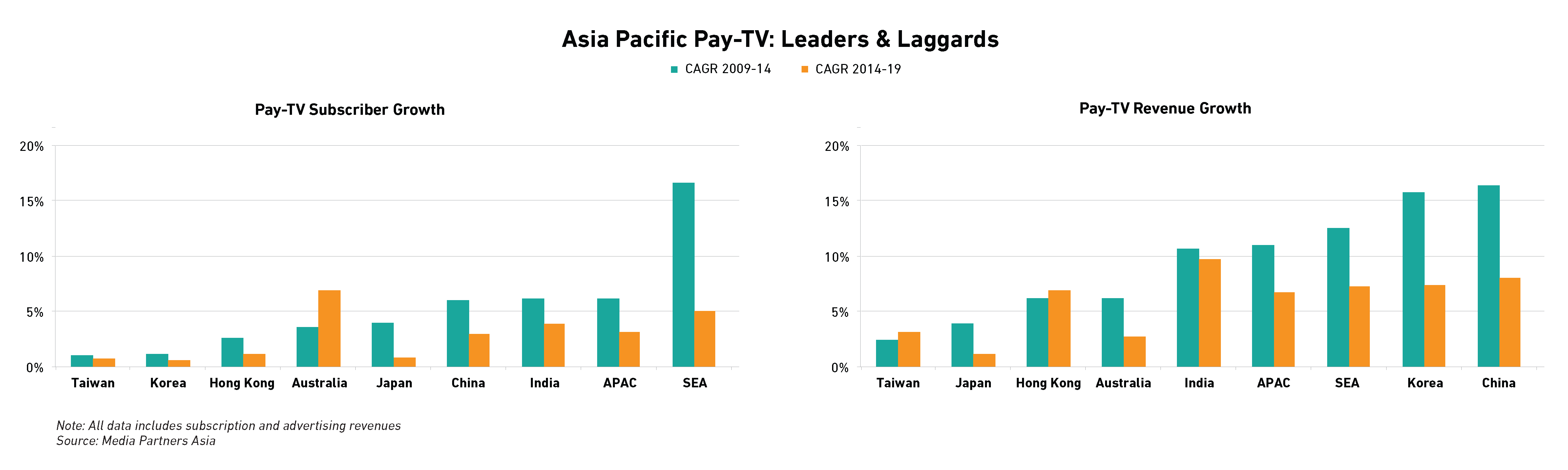 Speaking, you cable tv market penetration